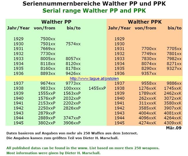 De quelle couleur est votre talon (de chargeur PP/PPK, Walther ou Manurhin) Produc10