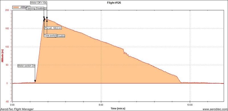 Premier CdF pour le F5J - Page 13 Collis10