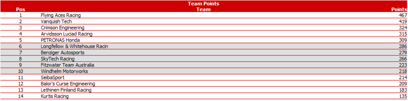 Notes & Stats after Round 4 @ Rockingham UK Pwcomr10