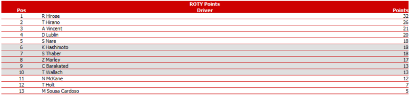 Notes & Stats after Round 4 @ Rockingham UK Pwcomr13