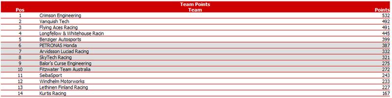 Notes & Stats after Round 5 @ Karjala Pwcomr16
