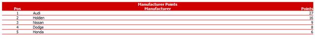 Notes & Stats after Round 3 @ ICAR R3manu10