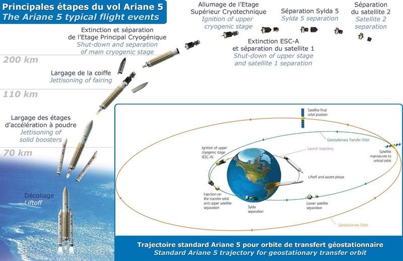 Ariane 5 VA238 (Hellas-Sat 3 / GSAT 17) - 28.06.2017  [Succès] - Page 2 113