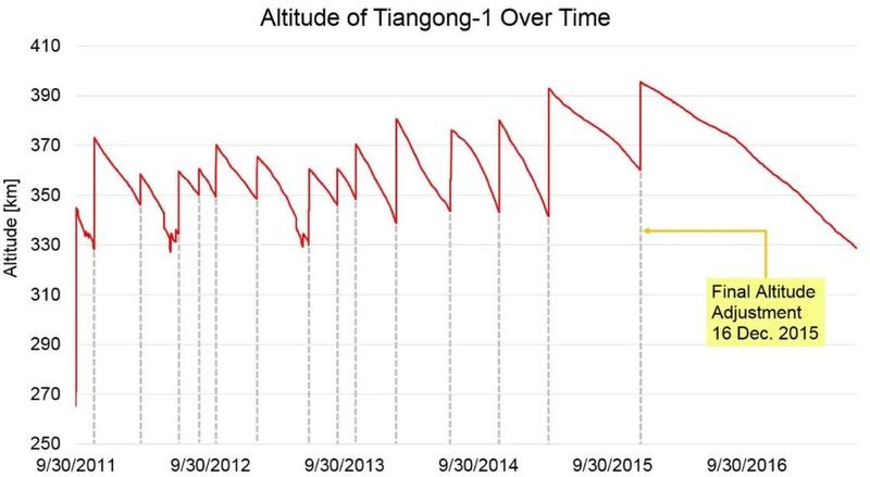 Fin de mission et désorbitation de Tiangong-1 Screen90