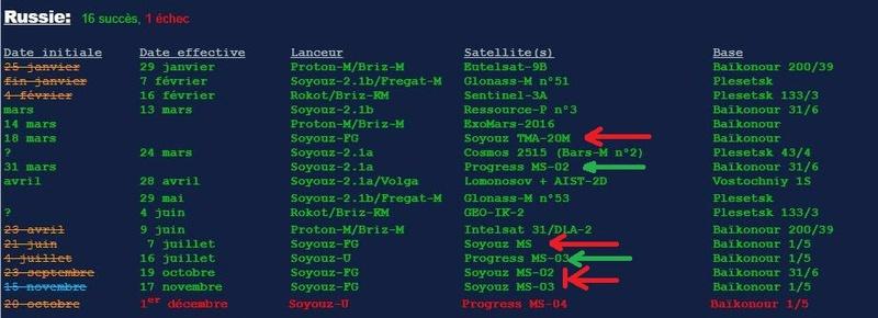 Statistiques des lancements russes Screen97