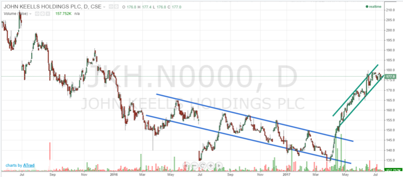 JKH Uptrend Jkh_ch10