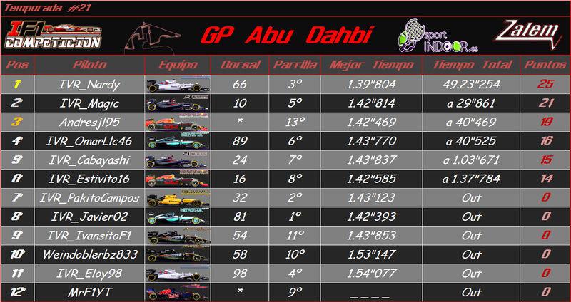 Temporada: Abu Dahbi GP #21 Result10