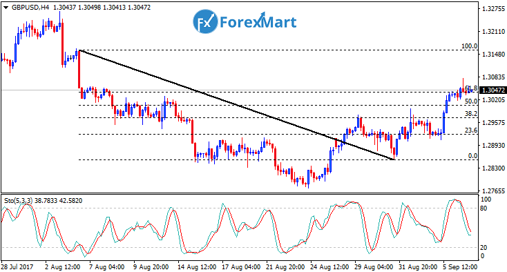 Daily Market Analysis from ForexMart Gbpusd11