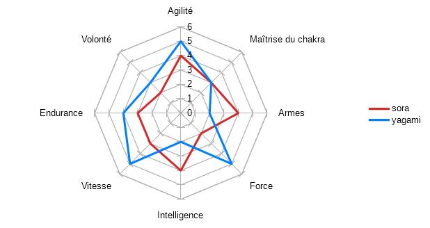Les statistiques de vos personnages Diagra11