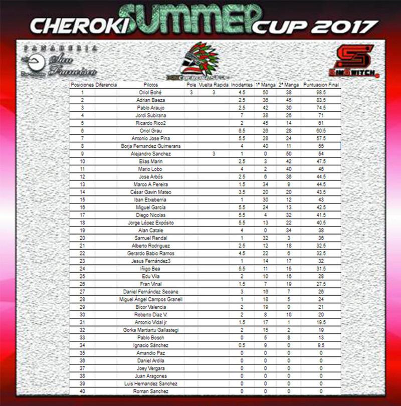 1ª Prueba #Cherokisummer Daytona Cadillac Clasif15