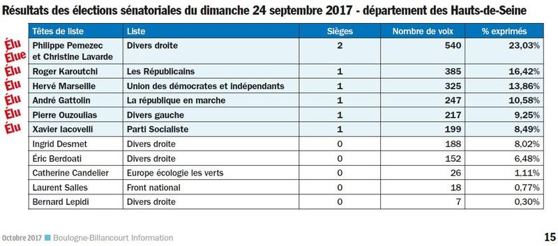 Elections sénatoriales à Boulogne-Billancourt   Clipb453