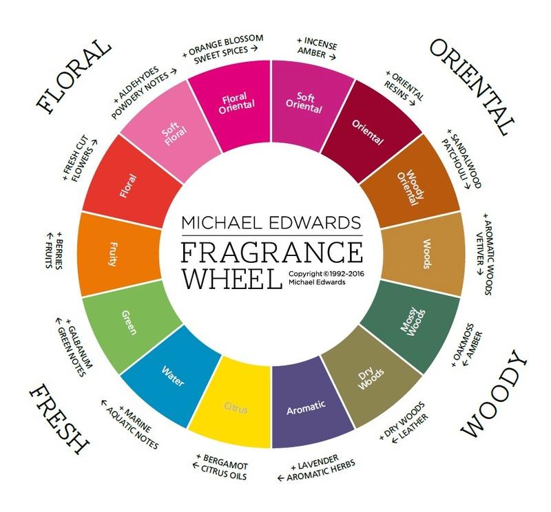 Les familles olfactives Fragra10