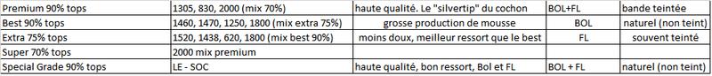 Guide non exhaustif des brosses/blaireaux en soies de cochon et crin de cheval Grades10