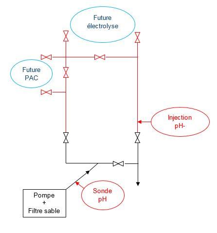 Projet court et moyen terme : Régul pH, électrolyse, PAC Plan_110