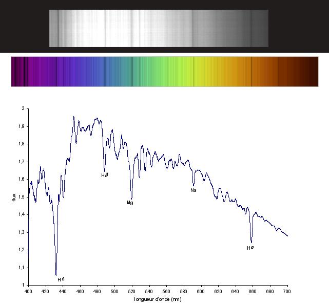 Une CCD par usage... Spectr10