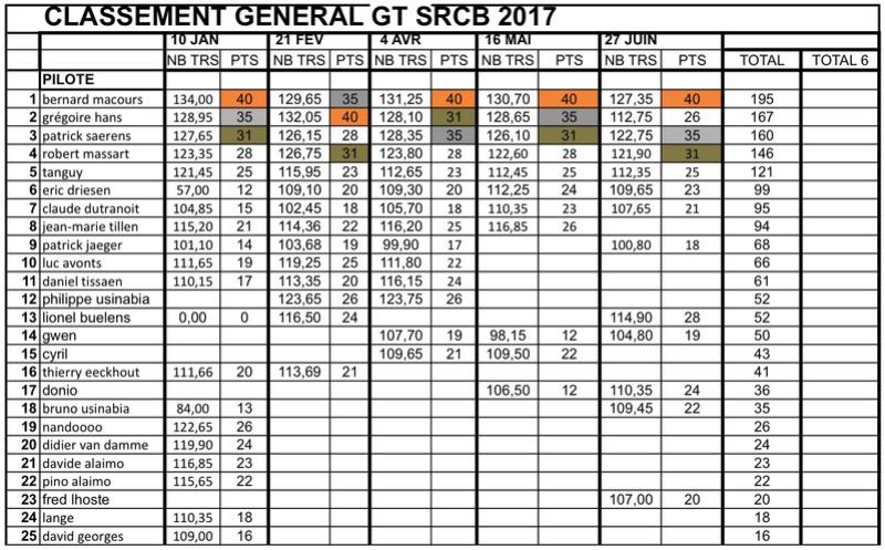 "Championnat GT ""SRCB 2017"" - Page 6 Classe11"