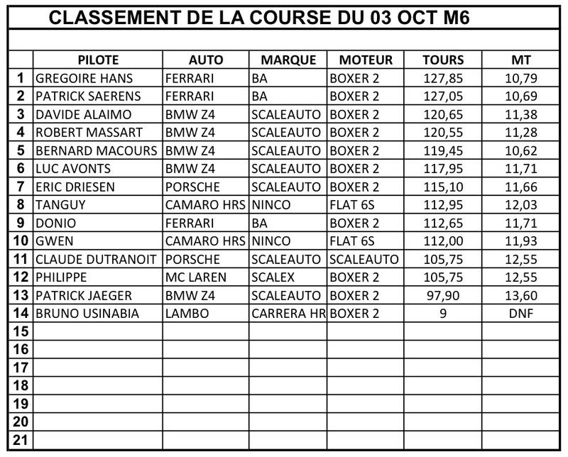 "Championnat GT ""SRCB 2017"" - Page 7 Classe12"