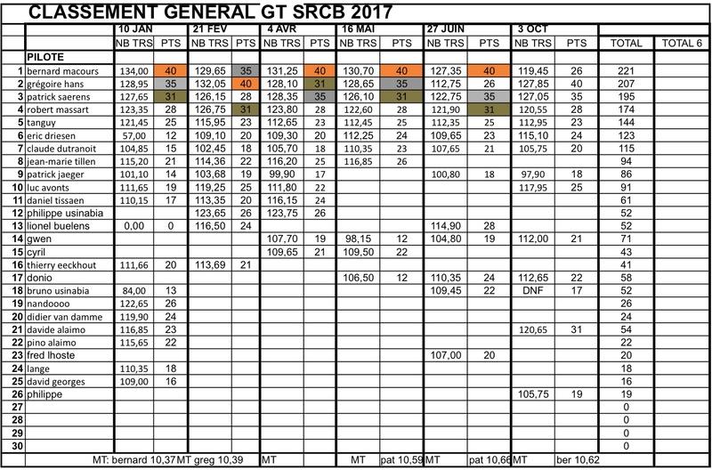 "Championnat GT ""SRCB 2017"" - Page 7 Classe14"