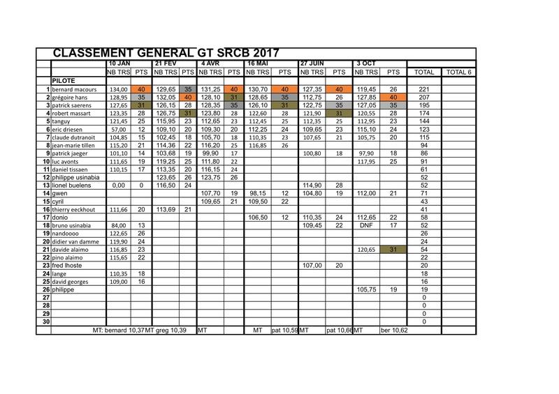 "Championnat GT ""SRCB 2017"" - Page 7 Classe15"