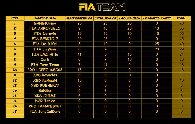 FCCT-FORMULA C Championship Tour. RESULTADOS Y CLASIFICACION  FINALIZADO  Formul11