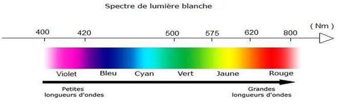 Topo Températures de Couleur et Indice de Rendu des Couleurs Spectr12