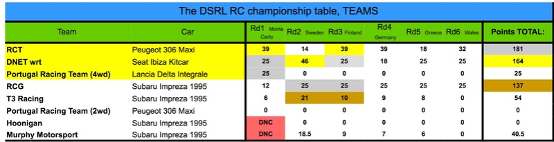 DSRL RC: Season 1 FINAL STANDINGS Img_3012