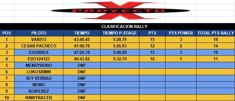 Resultados Clasi_10