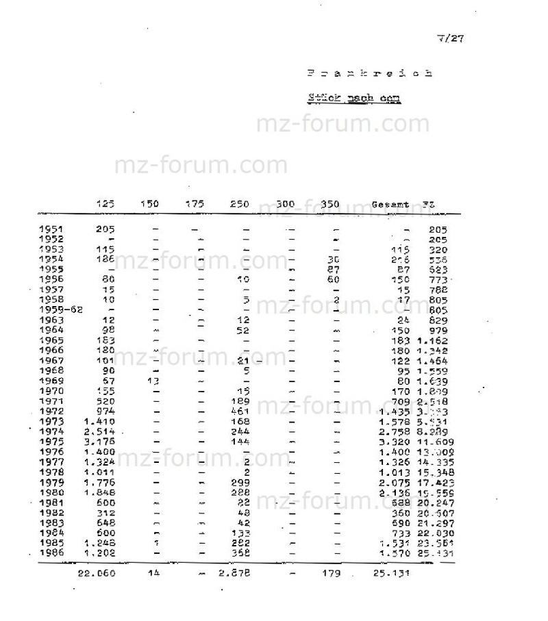 Statistiques de production et d'exportation MZ Frankr10