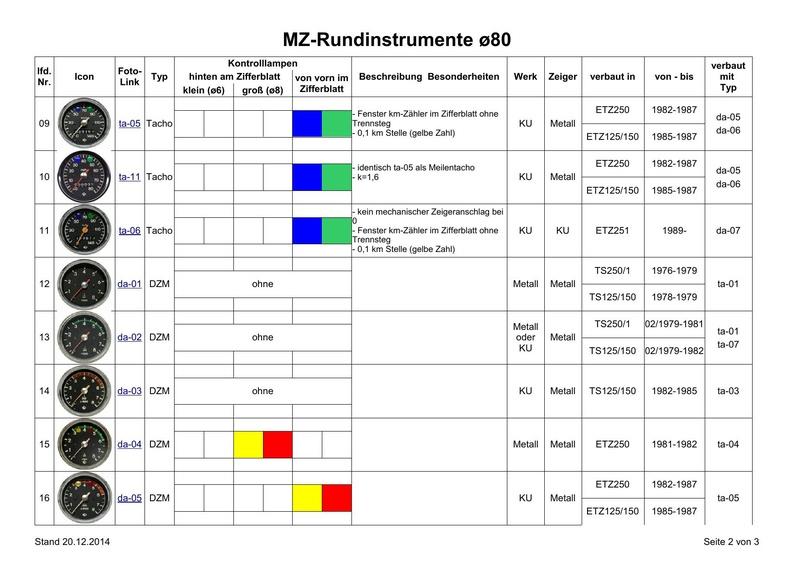 Tous les compte-tours et indicateurs de vitesse Instru11