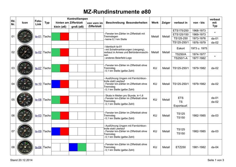 Tous les compte-tours et indicateurs de vitesse Instru12