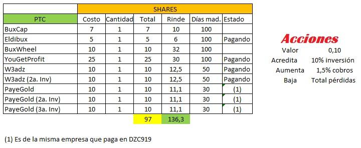 [COMPLETA] SHARES PTCS - Inversión Compartida  Modelo11