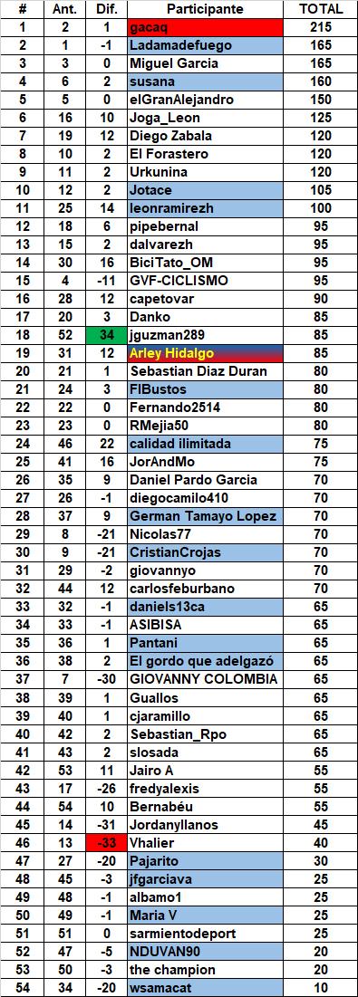 3 - Polla Vuelta a España 2017. Válida 28/35 de la Polla Anual LRDE - Página 3 Genera51
