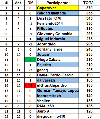 Polla Clasica RCN 2017 - Valida 33 de 35 LRDE Genera92