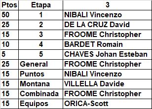 3 - Polla Vuelta a España 2017. Válida 28/35 de la Polla Anual LRDE - Página 3 Oficia46