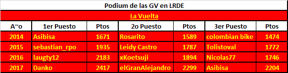 Polla Vuelta a España 2017. Válida 28/35 de la Polla Anual LRDE - Página 5 Podium16