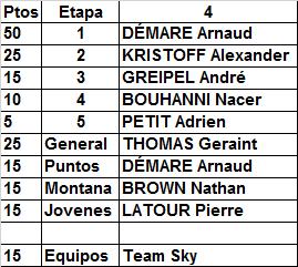 Polla Tour de Francia 2017, válida 24/35 de la Polla Anual LRDE - Página 4 Result16