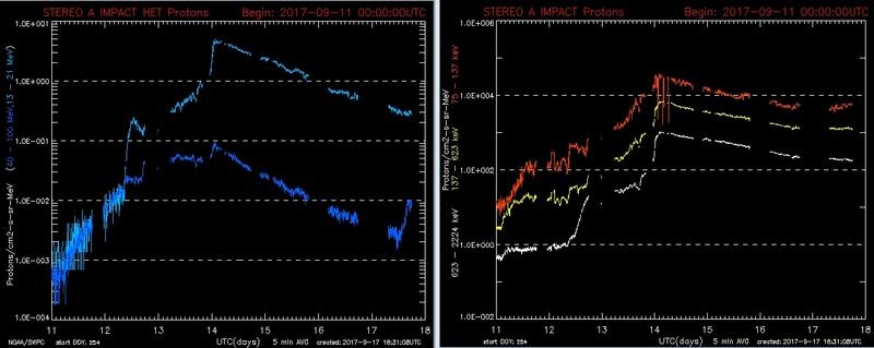 Monitoreo de la Actividad Solar 2017 - Página 9 Proton10