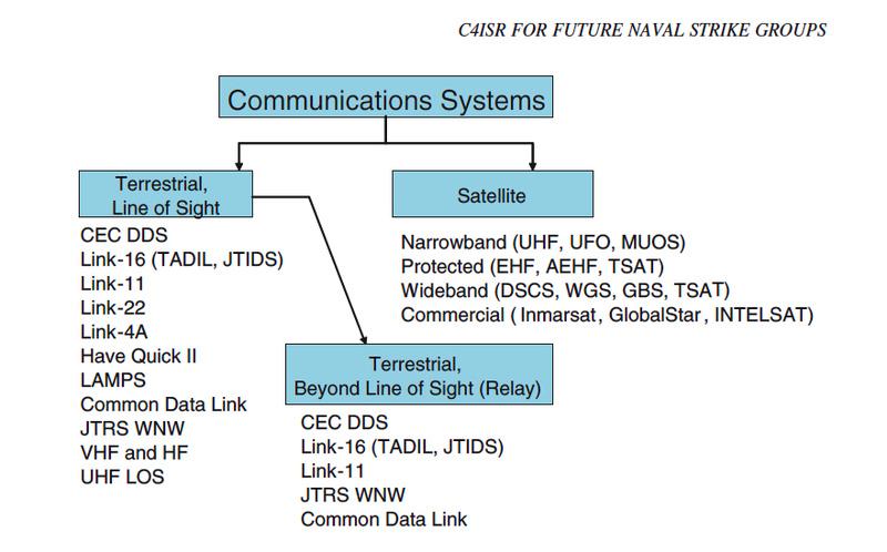 نهج ISTAR وقضايا ذات صلة Commun10