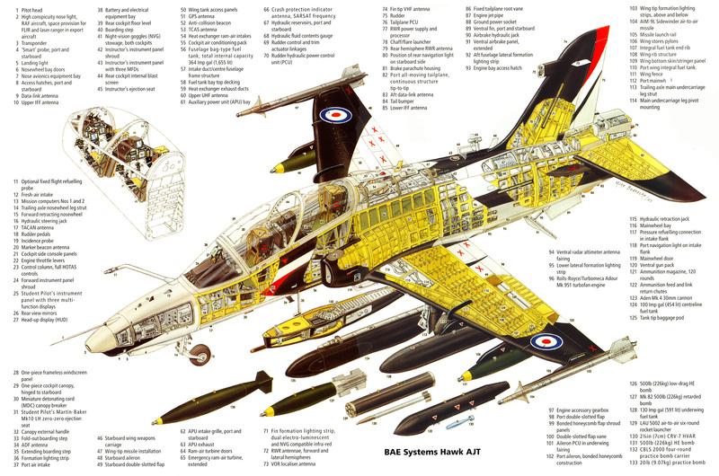 Bae Systems Hawk avion de entrenamiento avanzado y ataque producido en reino unido. 8_022110
