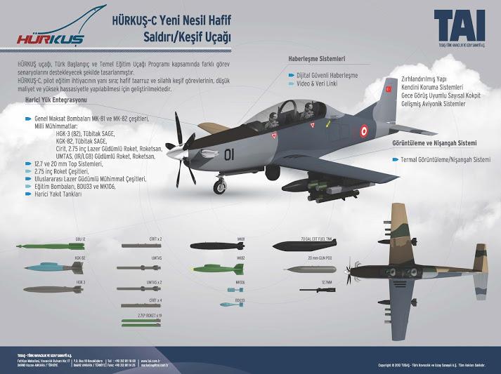 TAI Hurkus avion turbohelice de entrenamiento avanzado y ataque. Tai-hu11