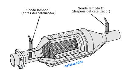 Que es el sensor lambda  y su funcionamiento - A17DTS (lud)  Catali10