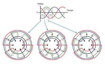 ¿Como funciona el motor de un vehículo eléctrico?  Electr13