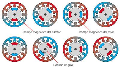 ¿Como funciona el motor de un vehículo eléctrico?  Electr15