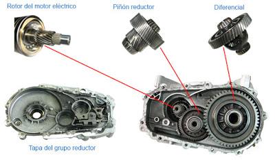 ¿Como funciona el motor de un vehículo eléctrico?  Electr16