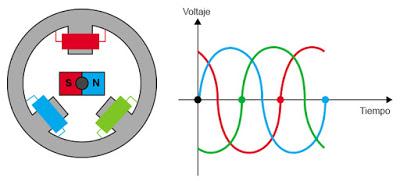 ¿Como funciona el motor de un vehículo eléctrico?  Electr17