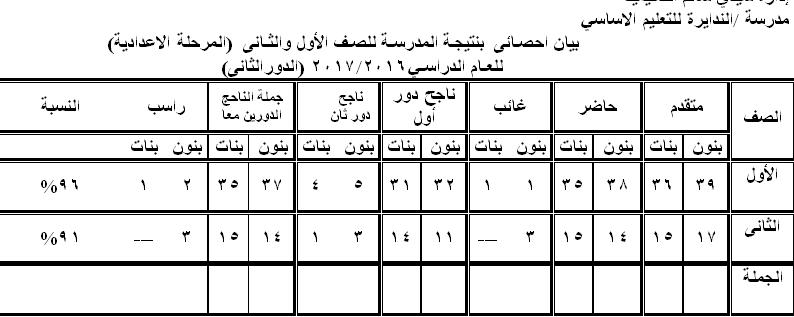 نتائج الدور الثانى للمرحلة الاعدادية O_ou_o10