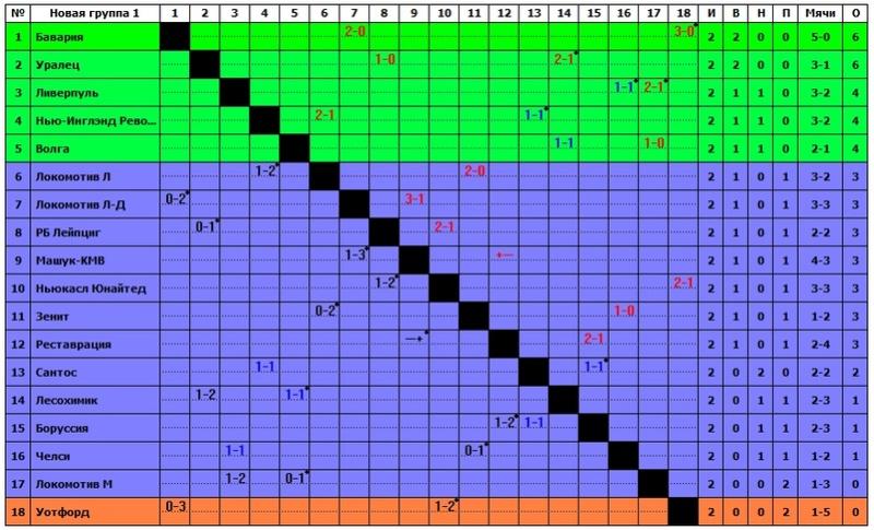 VIII Чемпионат прогнозистов форума Onedivision - Лига В - Страница 2 713