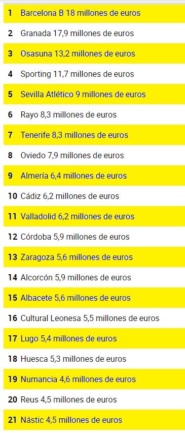 Topes salariales para esta temporada Liga10