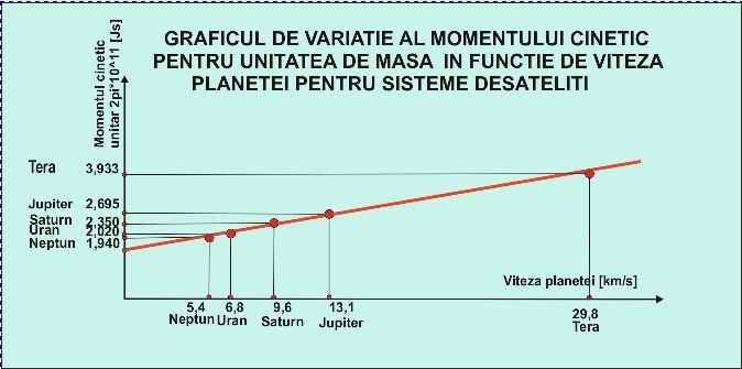 Teoria lui Virgil, argumente pro şi contra - Pagina 5 Grafic13
