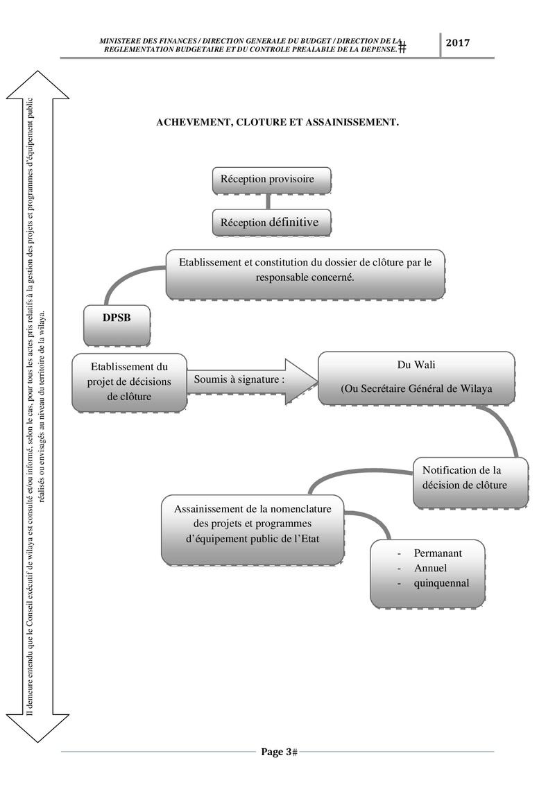رسم وصفي لكيفية تسجيل وتسيير مشروع PSD و PCD Schema10